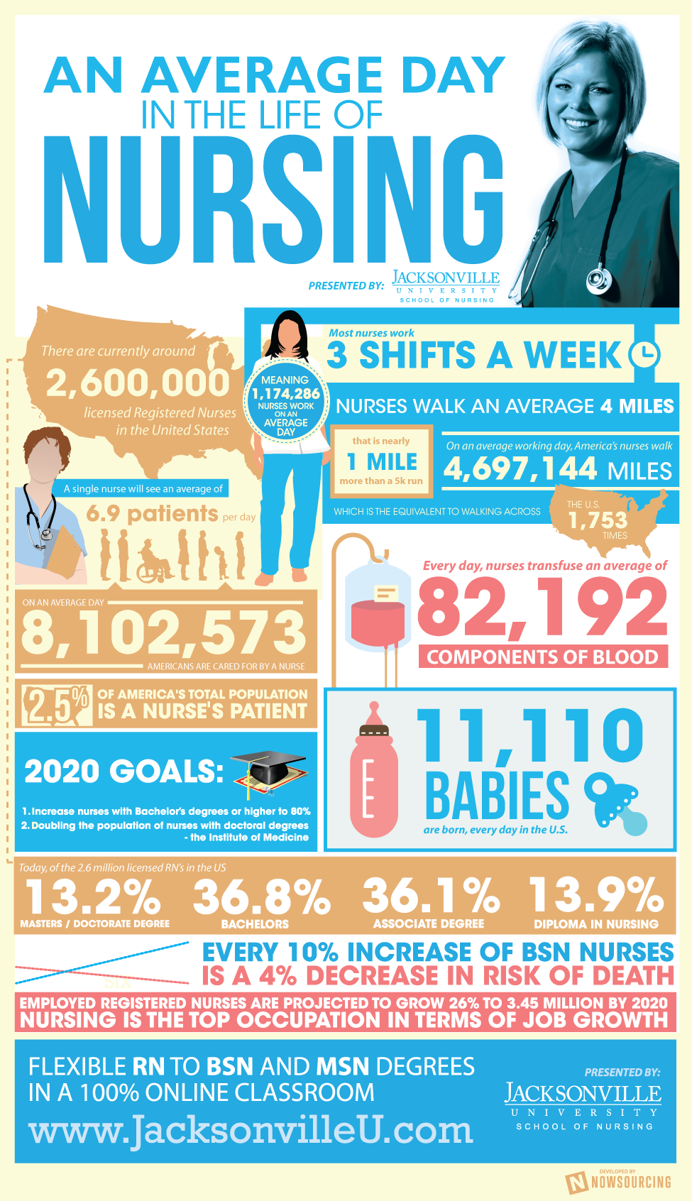 average-day-nursing-infographic