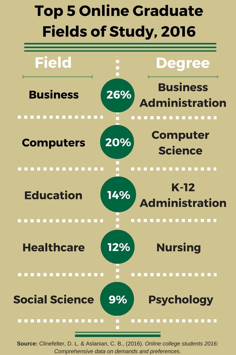 top_online_graduate_fields_of_study-1
