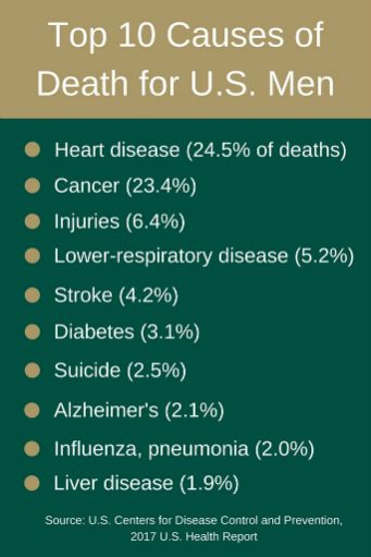 Top 10 Causes of Death for US Men