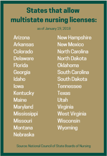 A list of the states allowing nurses to practice across state lines.