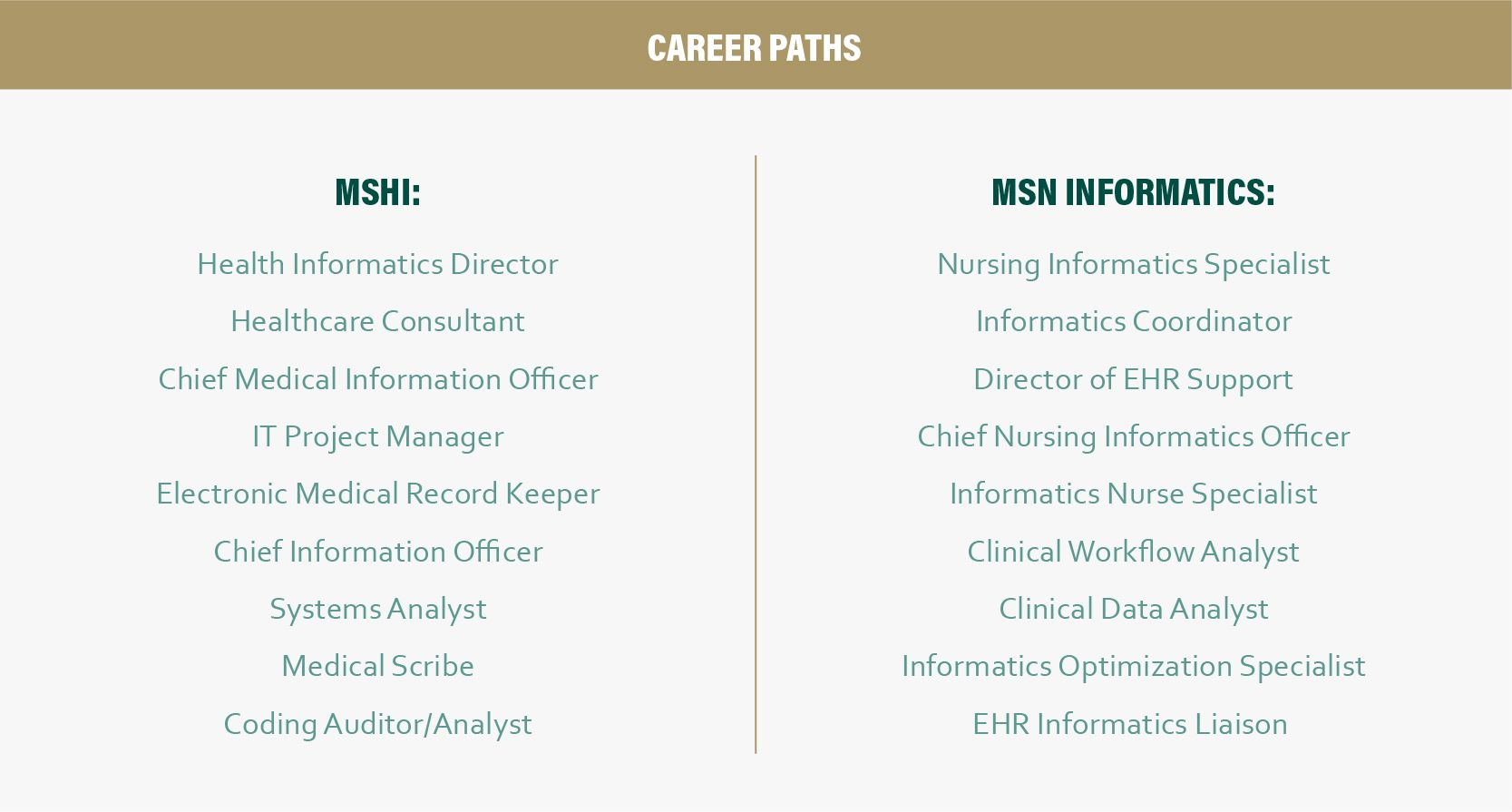 Msn Informatics Or Ms In Health Informatics Which Is Right For You